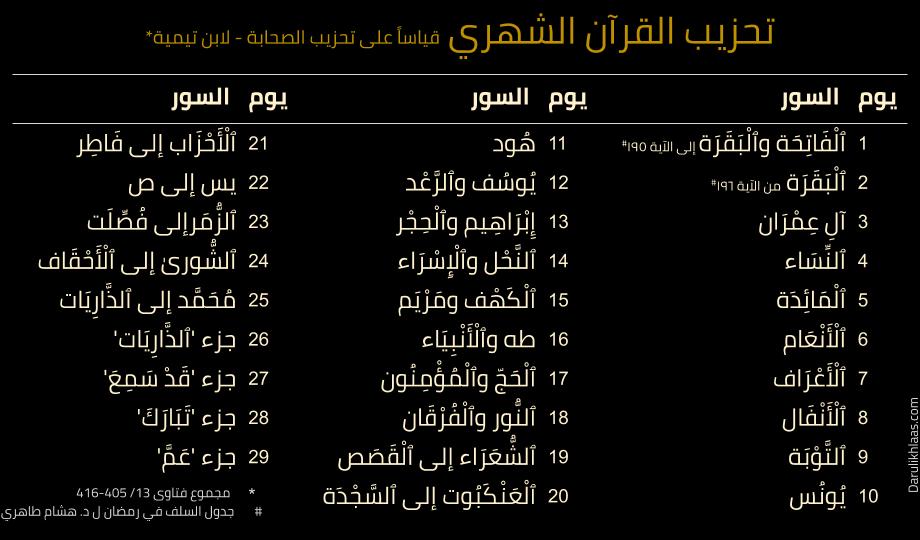 تحزيب القرآن الشهري | ابن تيمية